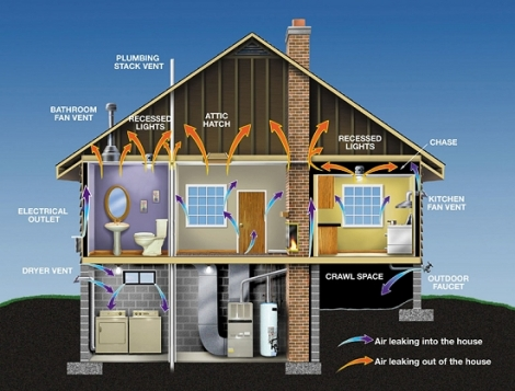 Infographic of house energy performance
